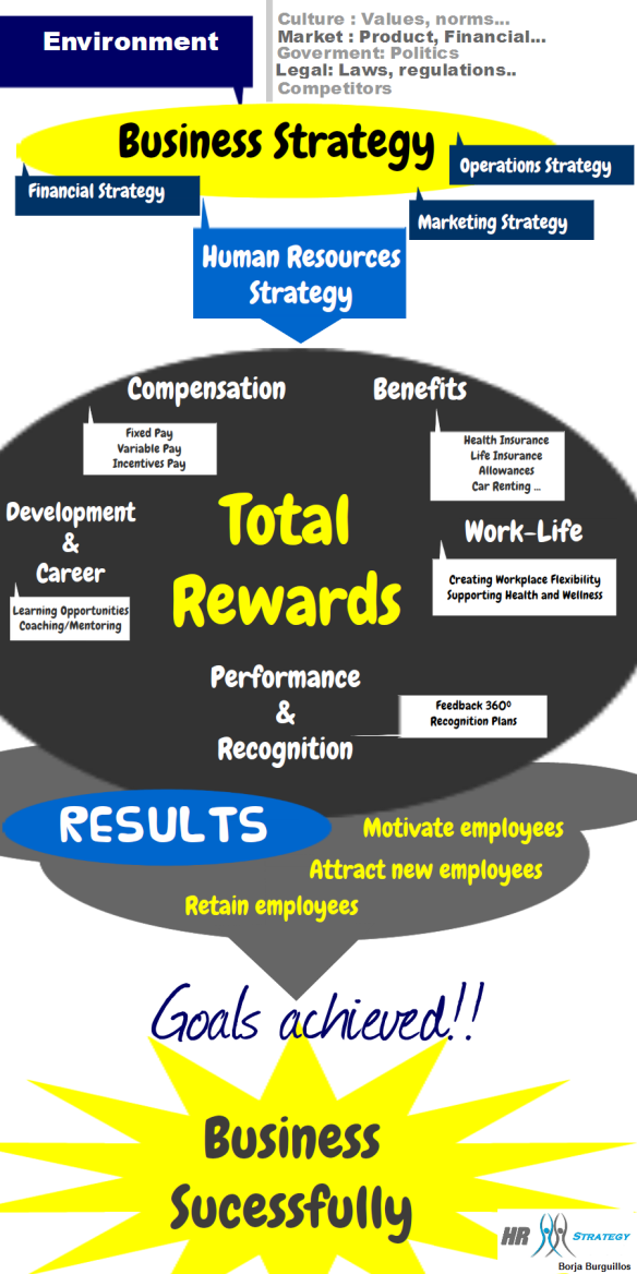 TotalReward strategy infografia