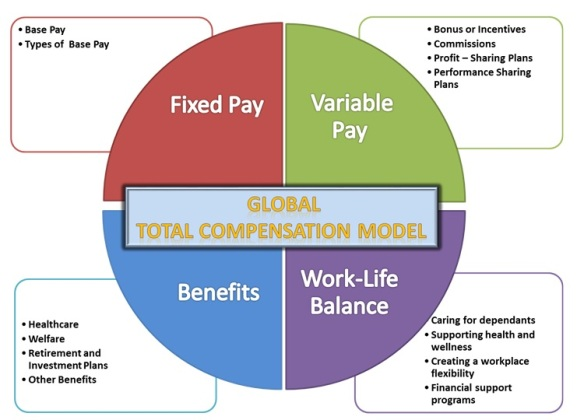 Global Compensation Model_Borja Burguillos