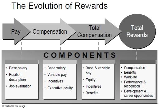 The evolution of Rewards