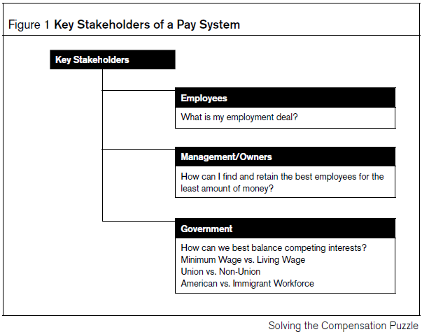 Key Stakeholders of a Pay System_HR Strategy