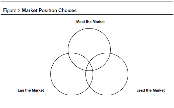 market position_HR Strategy