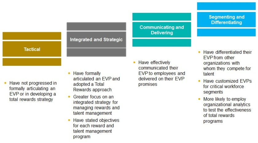 EVP evolution_HR strategy