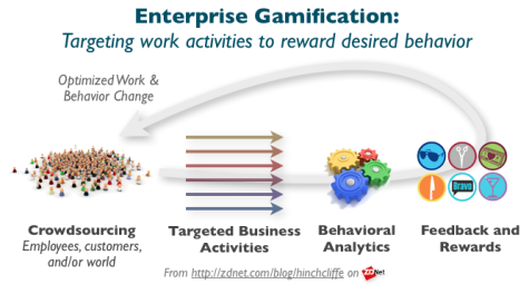 enterprise_gamification