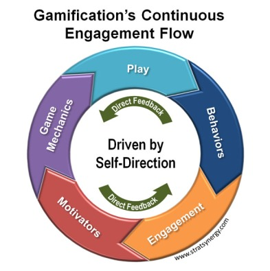 gamification & engagement flow
