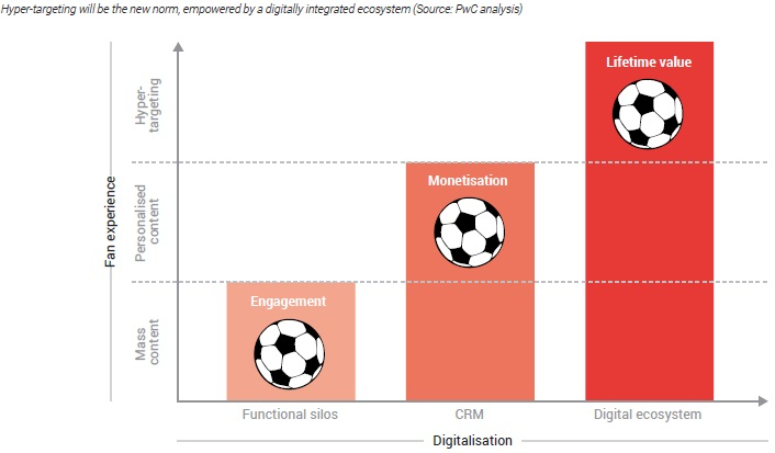 Fotball digital transformation_monetisation