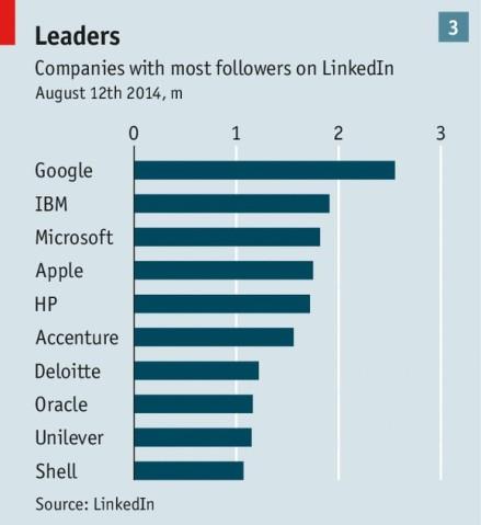 company followers